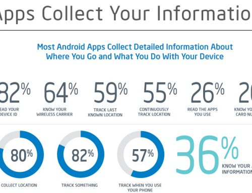 Mobile Apps- A Threat To Your Privacy